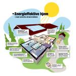 energieffektive hjem /for Norsk Teknologi
